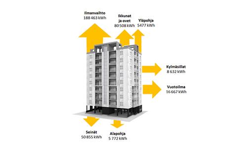 Energiaremontti energiasaneeraus kerrostalo energiatuki energia-avustus lämpöhävio nollaE